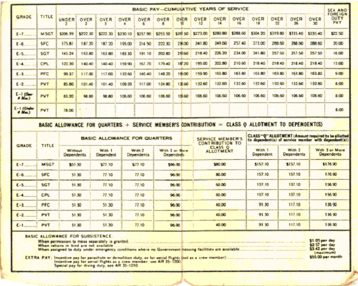 USMC Pay Grade Chart http://pic2fly.com/USMC+Pay+Grade+Chart.html